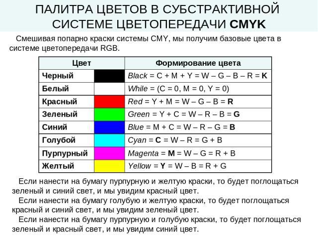 ПАЛИТРА ЦВЕТОВ В СУБСТРАКТИВНОЙ СИСТЕМЕ ЦВЕТОПЕРЕДАЧИ CMYK Смешивая попарно краски системы CMY, мы получим базовые цвета в системе цветопередачи RGB. Если нанести на бумагу пурпурную и желтую краски, то будет поглощаться зеленый и синий свет, и мы у…