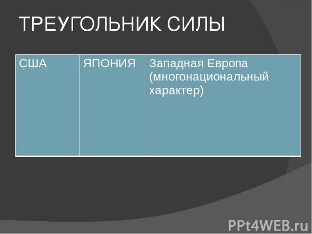 ТРЕУГОЛЬНИК СИЛЫ США ЯПОНИЯ Западная Европа (многонациональный характер)