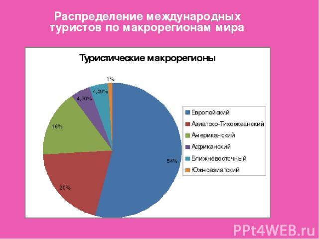 Распределение международных туристов по макрорегионам мира