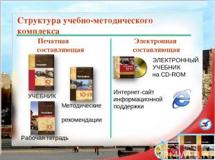 Структура учебно-методического комплекса Печатная составляющая Электронная соста