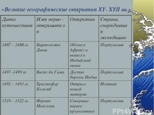«Великие географические открытия XY- XYII вв.» Даты путешествия Имя перво - откр