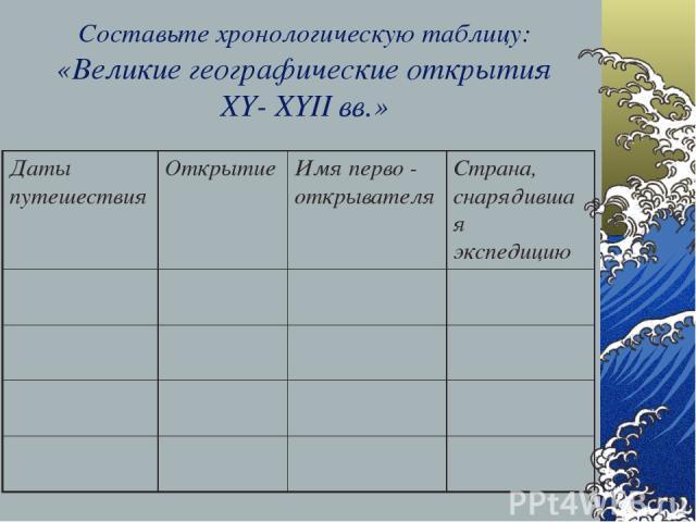 Составьте хронологическую таблицу: «Великие географические открытия XY- XYII вв.» Даты путешествия Открытие Имя перво - открывателя Страна, снарядившая экспедицию