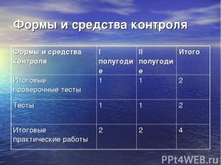 Формы и средства контроля Формы и средства контроля I полугодие II полугодие Ито