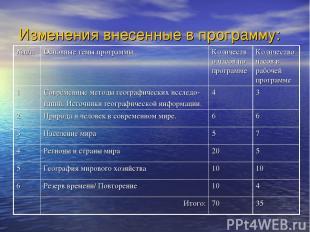 Изменения внесенные в программу: №п/п Основные темы программы Количество часов п