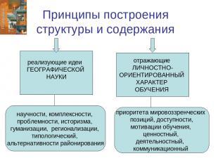 Принципы построения структуры и содержания реализующие идеи ГЕОГРАФИЧЕСКОЙ НАУКИ