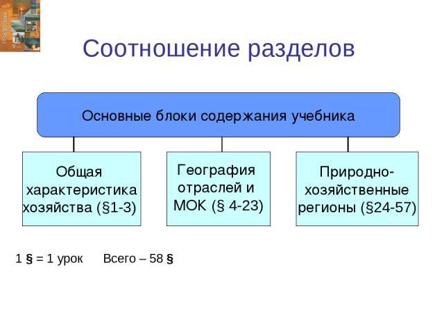 Соотношение разделов Основные блоки содержания учебника Общая характеристика хозяйства (§1-3) География отраслей и МОК (§ 4-23) Природно- хозяйственные регионы (§24-57) 1 § = 1 урок Всего – 58 §