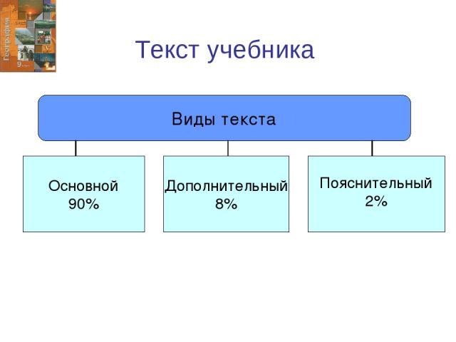 Текст учебника Виды текста Основной 90% Пояснительный 2% Дополнительный 8%