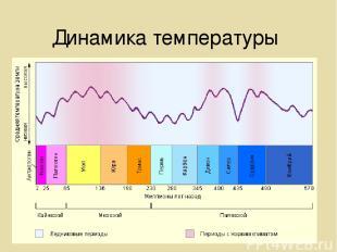 Динамика температуры