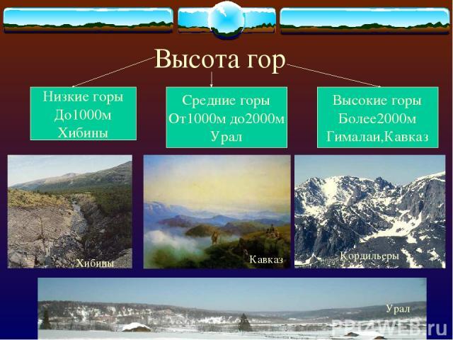 Высота гор Низкие горы До1000м Хибины Средние горы От1000м до2000м Урал Высокие горы Более2000м Гималаи,Кавказ