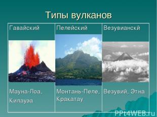Типы вулканов Гавайский Мауна-Лоа, Килауэа Пелейский Монтань-Пеле, Кракатау Везу