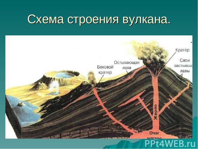 Схема строения вулкана.