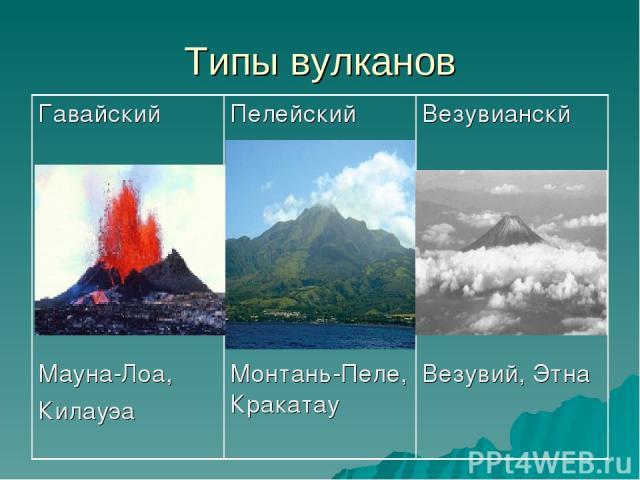 Типы вулканов Гавайский Мауна-Лоа, Килауэа Пелейский Монтань-Пеле, Кракатау Везувианскй Везувий, Этна