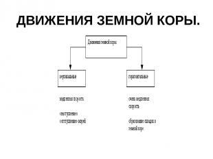 ДВИЖЕНИЯ ЗЕМНОЙ КОРЫ.