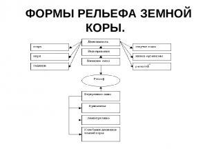 ФОРМЫ РЕЛЬЕФА ЗЕМНОЙ КОРЫ.