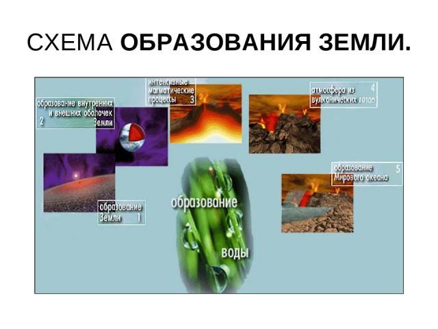 СХЕМА ОБРАЗОВАНИЯ ЗЕМЛИ.