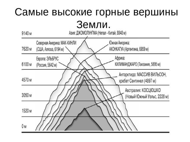 Самые высокие горные вершины Земли.