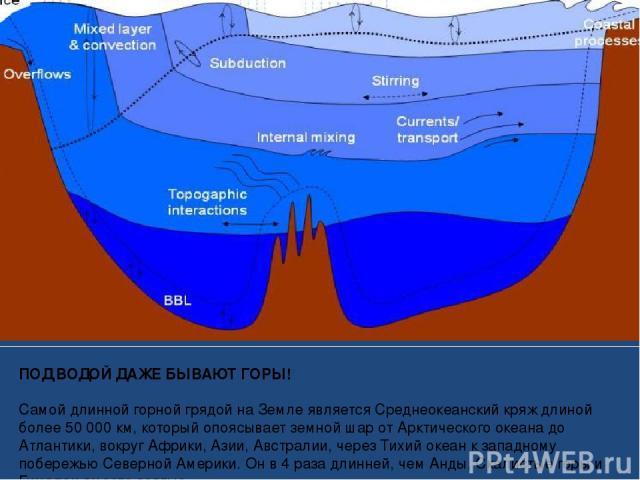 ПОД ВОДОЙ ДАЖЕ БЫВАЮТ ГОРЫ! Самой длинной горной грядой на Земле является Среднеокеанский кряж длиной более 50000 км, который опоясывает земной шар от Арктического океана до Атлантики, вокруг Африки, Азии, Австралии, через Тихий океан к западному п…