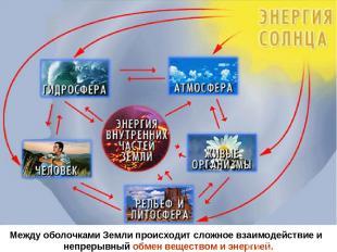 Между оболочками Земли происходит сложное взаимодействие и непрерывный обмен вещ