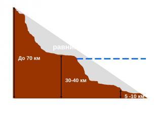 океан горы равнины До 70 км 30-40 км 5 -10 км