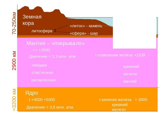 R Земли (полярный) =6356 км ≈3200 км 2900 км 70-250км Земная кора Мантия – «покрывало» Давление = 1,3 млн. атм. твердая пластичная раскаленная кремний железо магний Ядро Давление = 3,6 млн. атм. кремний железо Литосфера – это твердая оболочка Земли,…