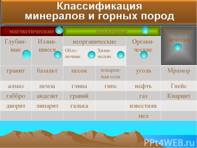 Минералами и горными породами Магматические, осадочные и метаморфические Глубинные и излившиеся Обломочные, химические и органические Высокие температуры и давление