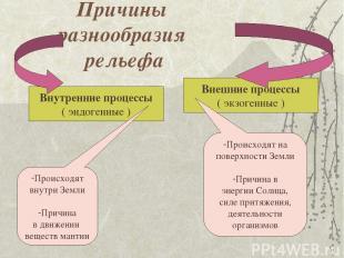 Причины разнообразия рельефа Внутренние процессы ( эндогенные ) Внешние процессы
