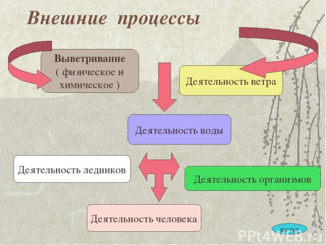 Внешние процессы Выветривание ( физическое и химическое ) Деятельность воды Деятельность ветра Деятельность ледников Деятельность организмов Деятельность человека назад