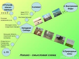 1. ГП 2.Рельеф, п/иско- паемые 5.Природные зоны 4. Внутренние воды 3.климат Запа