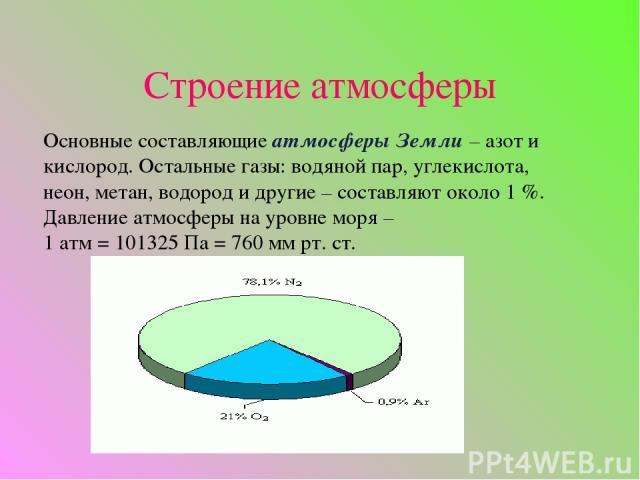 Строение атмосферы Основные составляющие атмосферы Земли – азот и кислород. Остальные газы: водяной пар, углекислота, неон, метан, водород и другие – составляют около 1%. Давление атмосферы на уровне моря – 1атм=101325Па=760мм рт. ст.