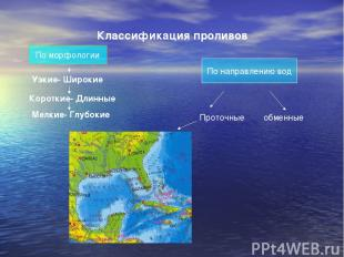 Классификация проливов По морфологии Узкие- Широкие Короткие- Длинные Мелкие- Гл
