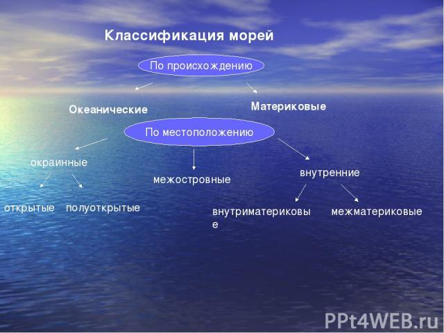 Классификация морей По происхождению Океанические Материковые По местоположению окраинные межостровные внутренние открытые полуоткрытые внутриматериковые межматериковые