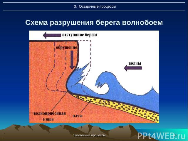 Экзогенные процессы * Схема разрушения берега волнобоем Экзогенные процессы