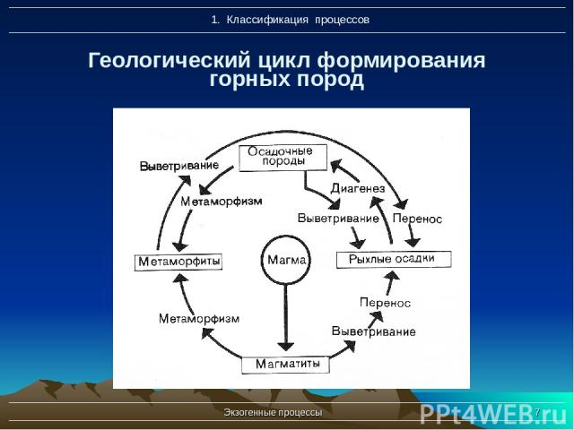 Экзогенные процессы * Геологический цикл формирования горных пород Экзогенные процессы