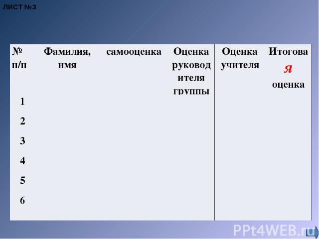 ЛИСТ №3 № п/п Фамилия, имя самооценка Оценка руководителя группы Оценка учителя Итоговая оценка 1 2 3 4 5 6