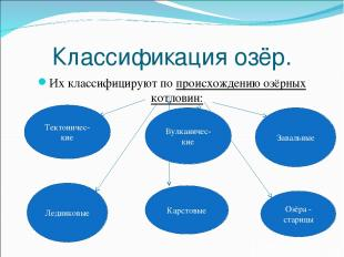 Классификация озёр. Их классифицируют по происхождению озёрных котловин: Тектони