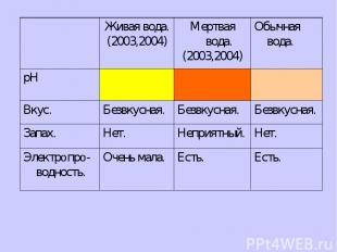 Живая вода. (2003,2004) Мертвая вода. (2003,2004) Обычная вода. рH Вкус. Безвкус