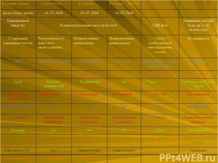 Название объекта Старое Русло Р. Курыш Большая Хиточа Дата отбора пробы 04. 07.