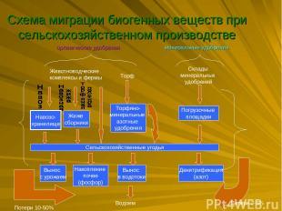Схема миграции биогенных веществ при сельскохозяйственном производстве органичес