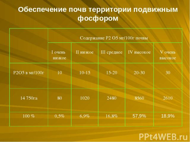 Обеспечение почв территории подвижным фосфором Содержание Р2 О5 мг/100г почвы I очень низкое II низкое III среднее IV высокое V очень высокое Р2О5 в мг/100г 10 10-15 15-20 20-30 30 14750га 80 1020 2480 8560 2610 100 % 0,5% 6,9% 16,8% 57,9% 18,9%