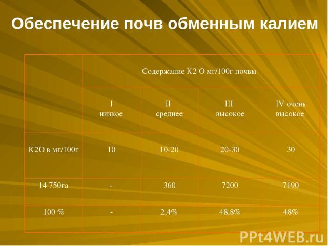 Обеспечение почв обменным калием Содержание К2 О мг/100г почвы I низкое II среднее III высокое IV очень высокое К2О в мг/100г 10 10-20 20-30 30 14750га - 360 7200 7190 100 % - 2,4% 48,8% 48%
