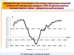 Временной ход скользящей по 30-летиям корреляции аномалий глобальной температуры
