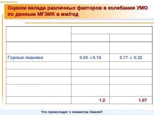 Оценки вклада различных факторов в колебания УМО по данным МГЭИК в мм/год Что пр