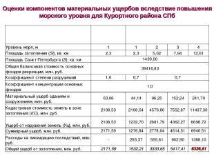 Оценки компонентов материальных ущербов вследствие повышения морского уровня для
