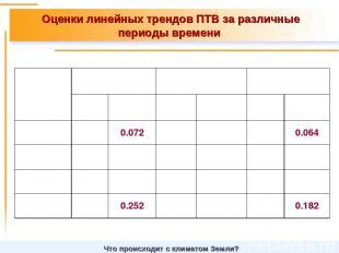 Оценки линейных трендов ПТВ за различные периоды времени Что происходит с климат