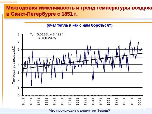 Межгодовая изменчивость и тренд температуры воздуха в Санкт-Петербурге с 1851 г. (очаг тепла и как с ним бороться?) Что происходит с климатом Земли?