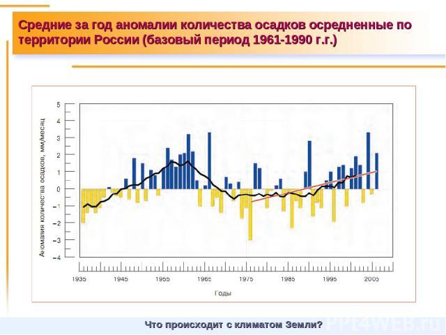 Средние за год аномалии количества осадков осредненные по территории России (базовый период 1961-1990 г.г.) Что происходит с климатом Земли?