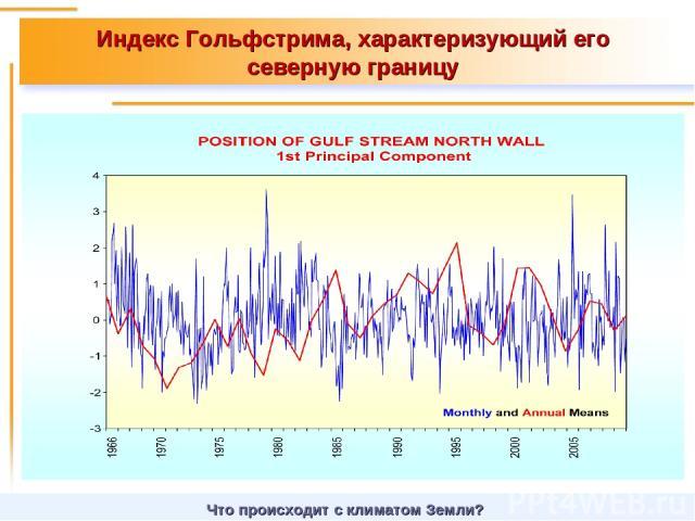 Индекс Гольфстрима, характеризующий его северную границу Что происходит с климатом Земли?