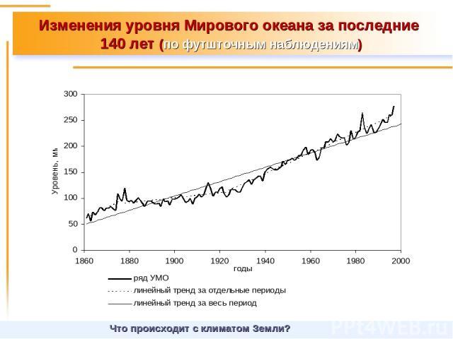 Изменения уровня Мирового океана за последние 140 лет (по футшточным наблюдениям) Что происходит с климатом Земли?