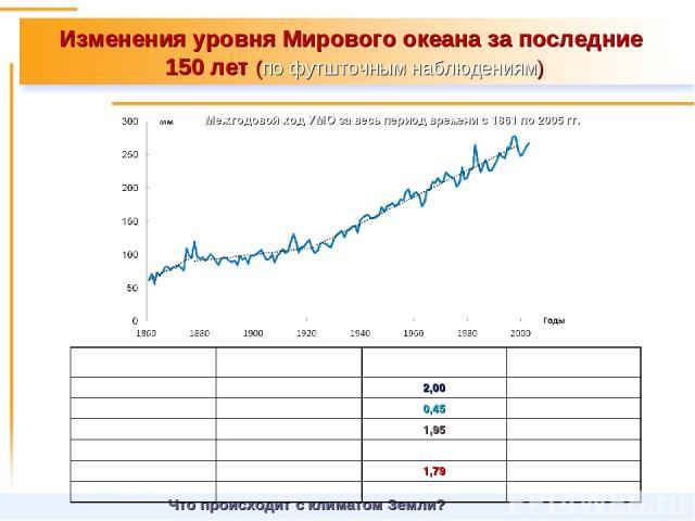 Изменения уровня Мирового океана за последние 150 лет (по футшточным наблюдениям) Что происходит с климатом Земли? Межгодовой ход УМО за весь период времени с 1861 по 2005гг. Промежуток времени Коэффициент детерминации, R2 Величина тренда, Tr, мм/г…
