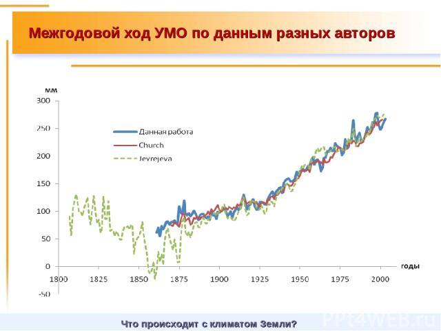 Межгодовой ход УМО по данным разных авторов Что происходит с климатом Земли?